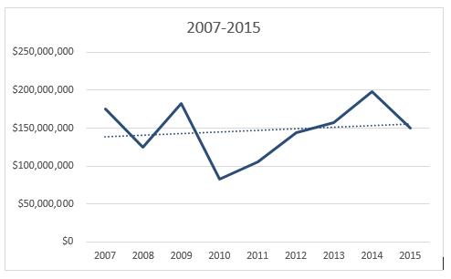 2007-2015 tobacco leaf turkey
