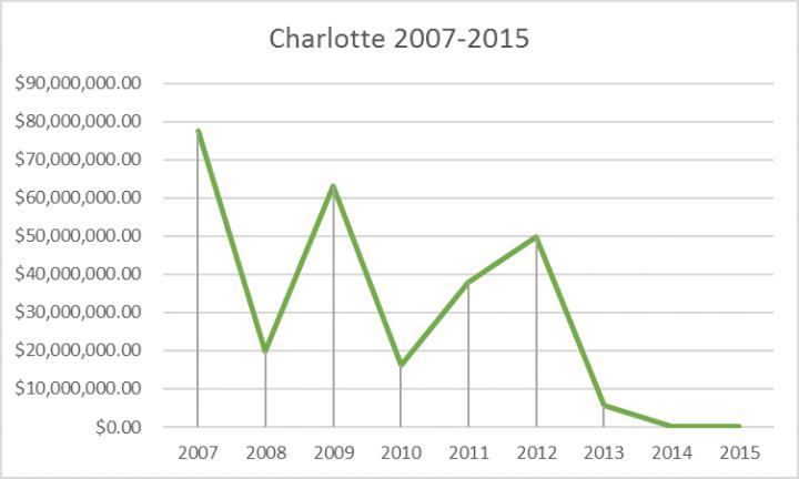 charlotte tutun 2007-2015