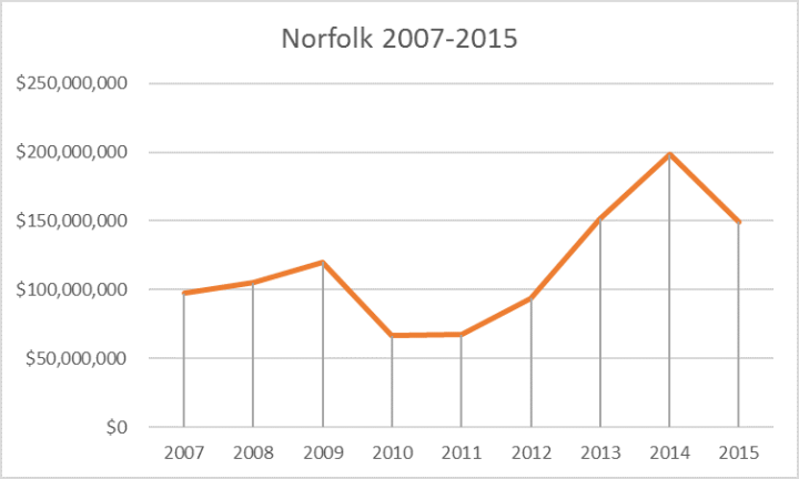 norfolk tutun 2007-2015