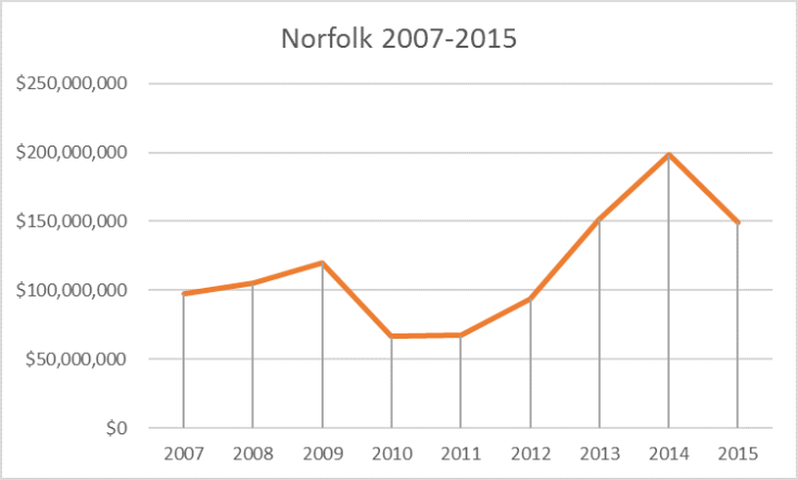 norfolk tutun 2007-2015