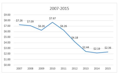 solar cells 2007-2015