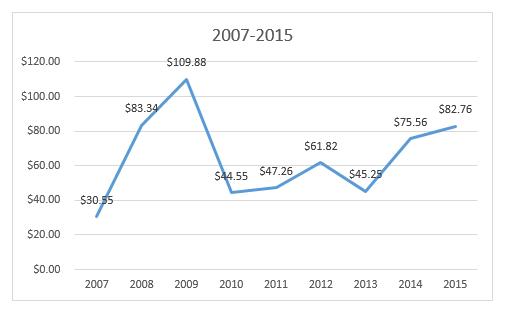 solar panels 2007-2015