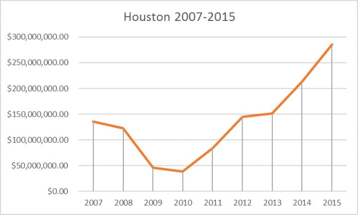 steel reinforcing bars 2007-2015 houston tr