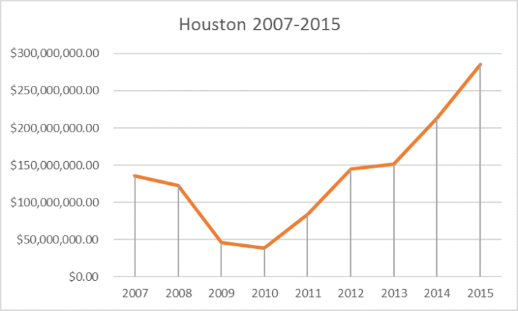 steel reinforcing bars 2007-2015 houston tr
