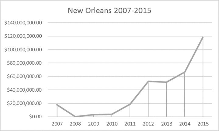 steel reinforcing bars 2007-2015 new orleans tr